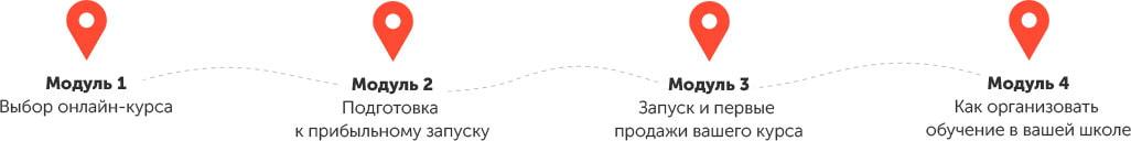 Модули курса